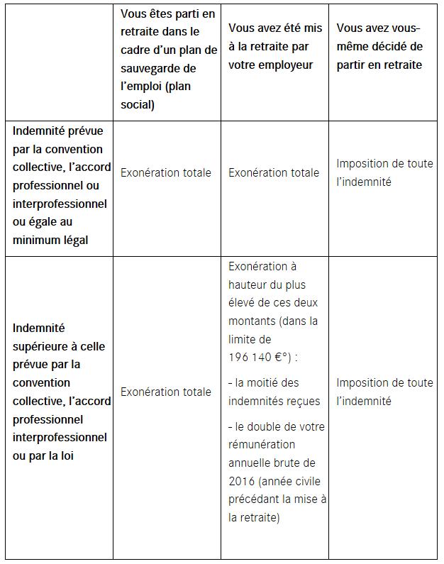 Declaration Des Indemnites De Rupture De Contrat Lcl