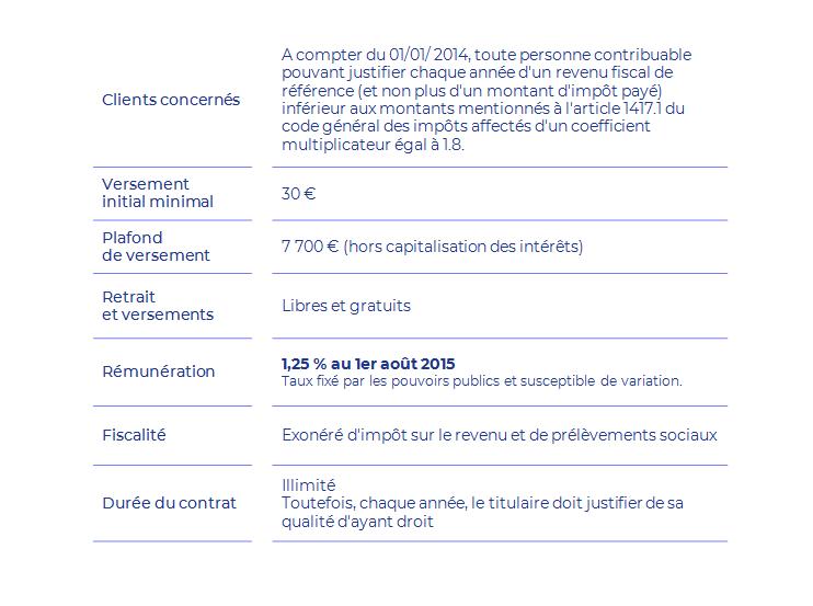 Lep Livret Epargne Populaire Lcl Banque Et Assurance