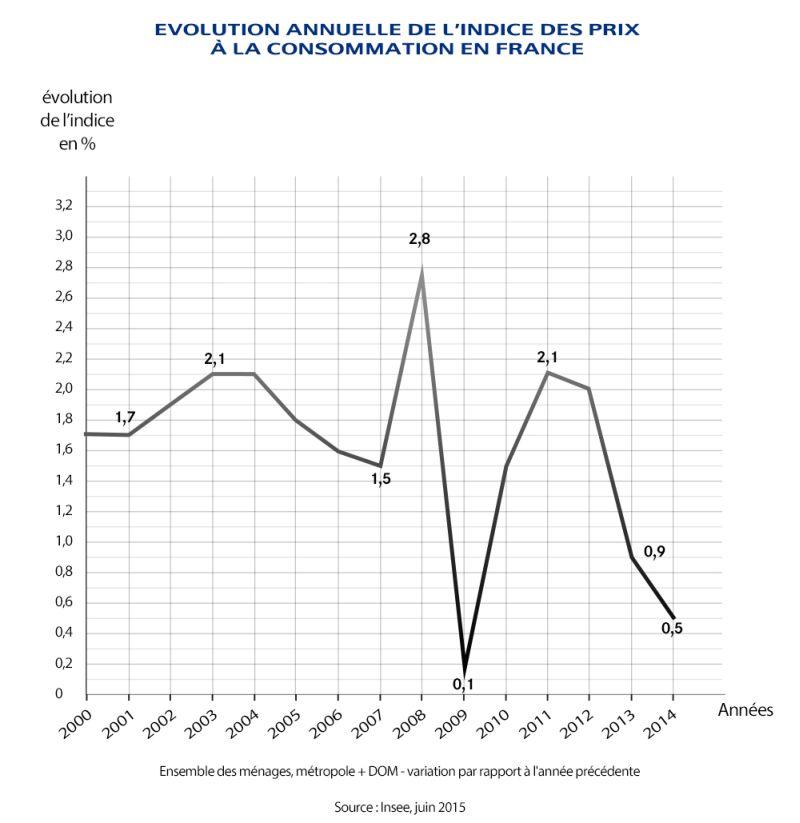Graphique  - indice des prix à la consommation