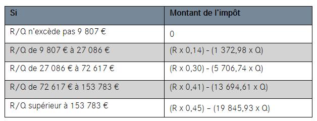 Calcul Des Deductions A La Source Impot Net >> Calcul De L Impot 2019 Lcl