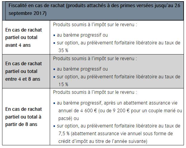 Fiscalite Des Gains De L Assurance Vie Lcl