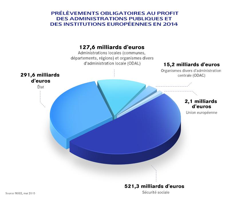Prélèvements obligatoires au profit des administrations publiques et des institutions européennes en 2014