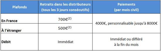 Détails carte Visa Business