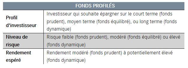 Fonds diversifiés
