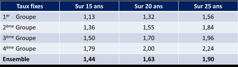Tableau-LCL-taux-Septembre 2017-achat-immobilier