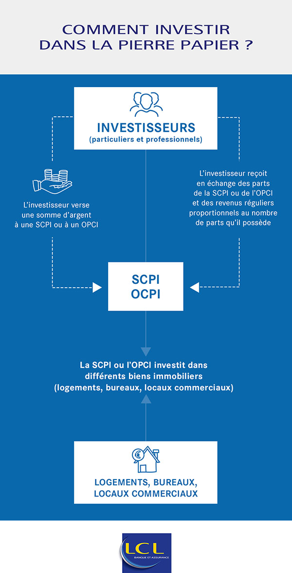 scpi opci fonctionnement